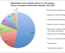 Pie chart showing Digital Media Tools and Skills Used in U.S. Occupations